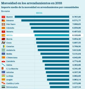 Gráfico de la morosidad del alquiler en el año 2018