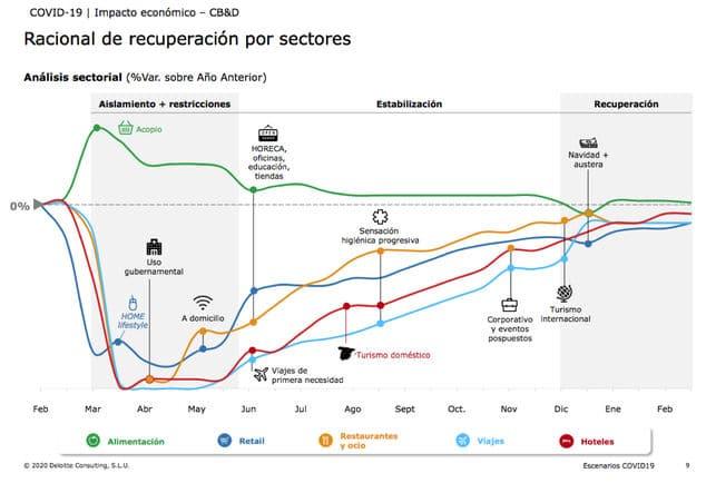 recuperación sector inmobiliario deloitte