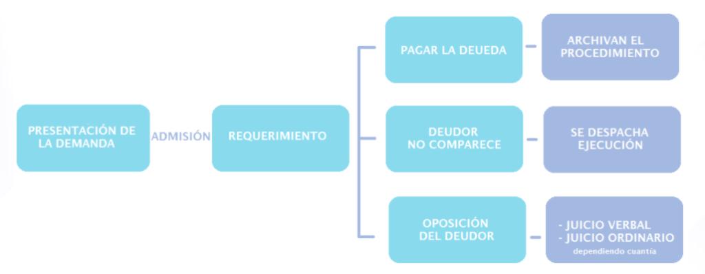 esquema juicio monitorio