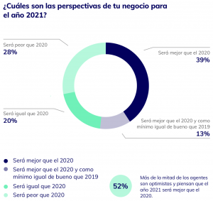 Previsiones 2021 sector inmobiliario