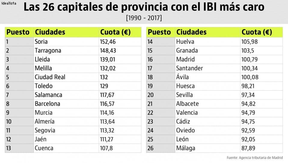tabla ivi capitales provincia
