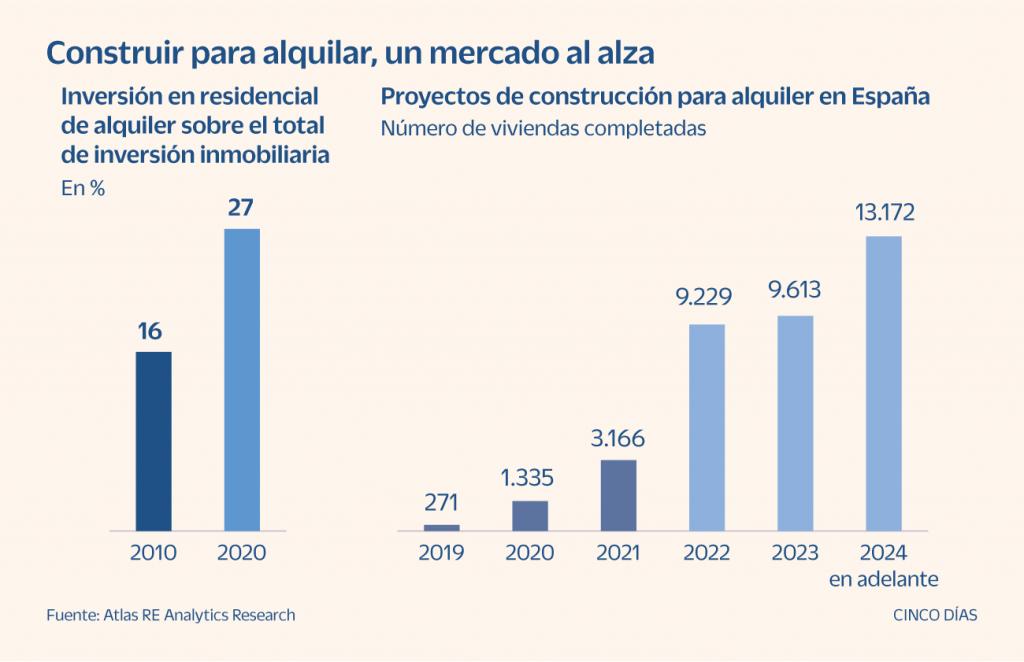 Gráfico de previsión de crecimiento del build to rent en España
