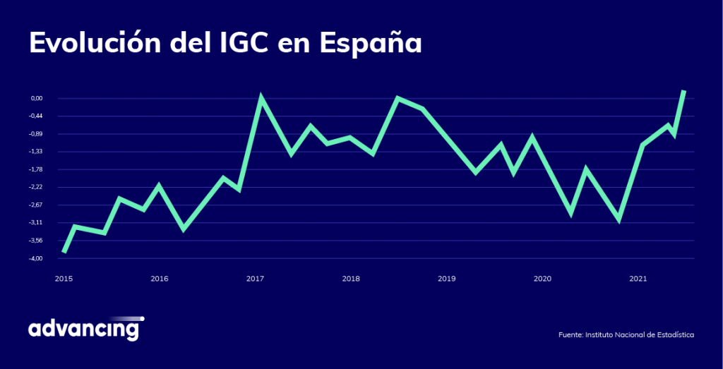 Gráfico de evolución del IGC