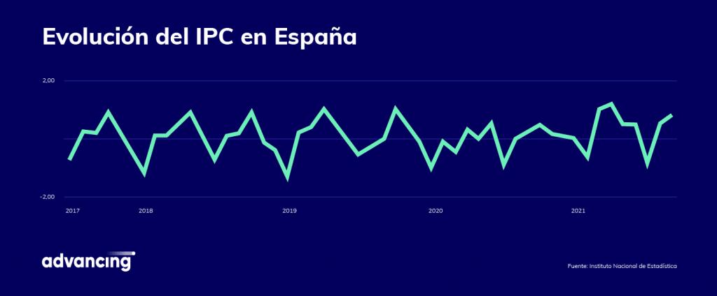 Gráfico de evolución del IPC